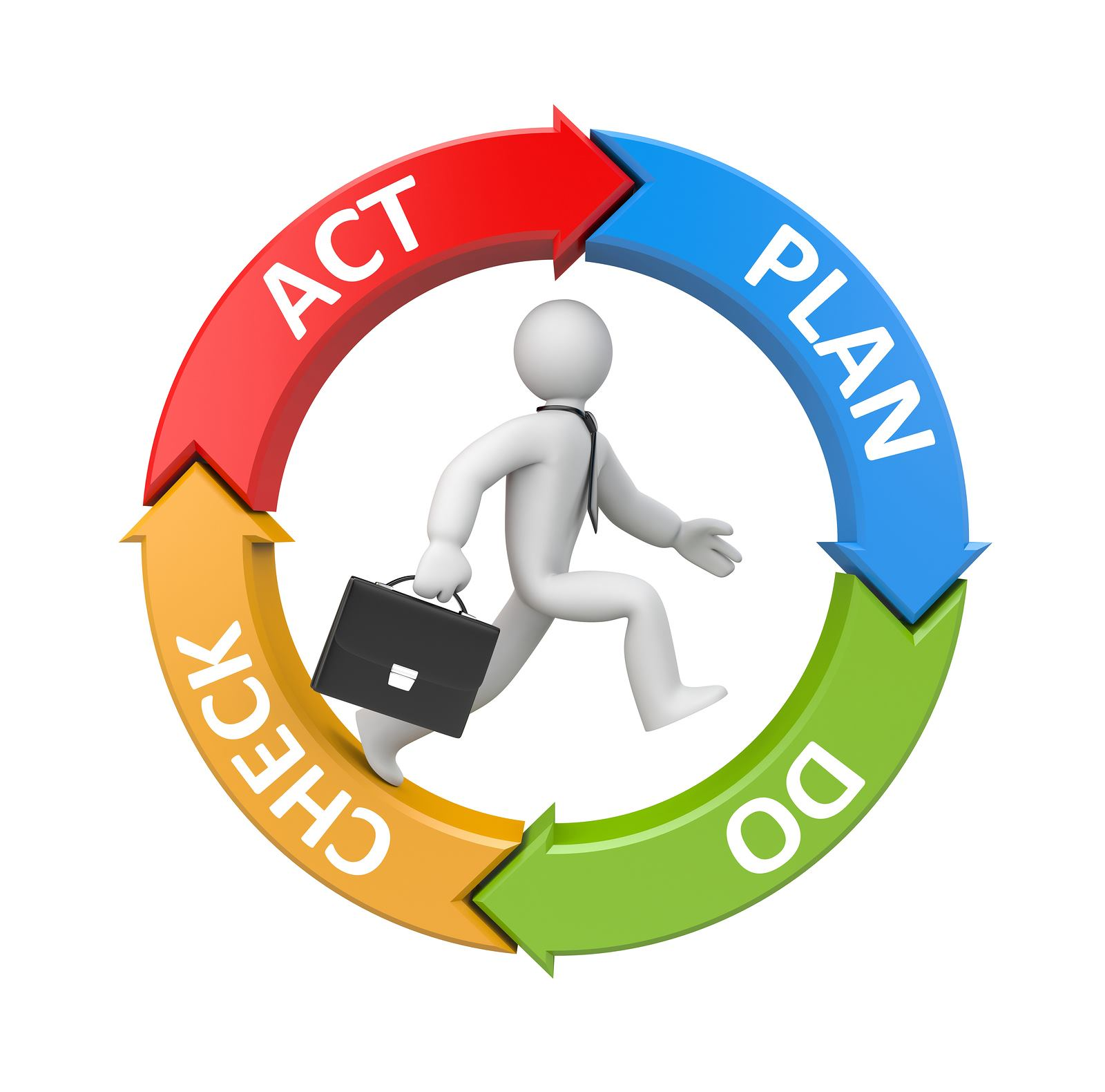Plan Do Check Action (PDCA)